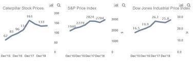 Caterpillar Stock Price Chart Why Did Caterpillar Stock Rise 2x In 3 Years