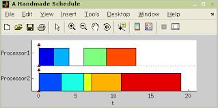 Matlab Gantt Chart Sets Of Tasks