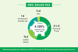 Sales Tax Rate Changes Jan 1 In Okc As Maps 3 Tax Ends New