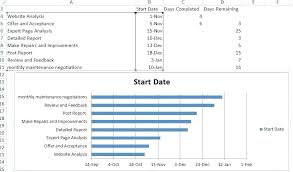 Simple Gantt Chart Excel Simple Simple Gantt Chart Example Excel