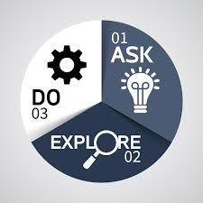 mentor program the manager s toolbox human resources careers ask explore do icon indicating the process for managing your career