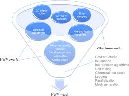 Nwp Charts How To Develop Software Tools For The Next Generation Of Nwp