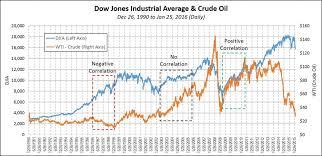 Price Of Crude Oil Graph Dubai Binary Options Live Signals