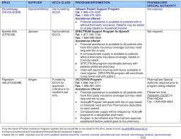 epoetin alfa eprex filgrastim neupogen janssen amgen funded by for approved indications
