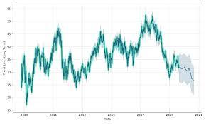 Saint Gobain Share Price Chart St Gobain Eo 4 Stock Forecast Down To 28 185 Eur Gob