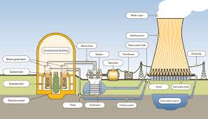 the problem nuclear power you from the o jays and photos this diagram shows all the different parts of the power plant from the begging the uranium in the control rods to it producing energy to power our