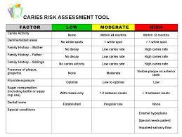 Dental Risk Assessment Questionnaire The Kids Dentist