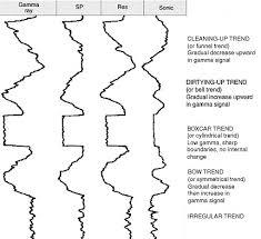 Log Interpretation Charts Response Character Sepm Strata