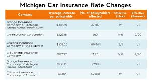 michigan auto insurance companies list 44billionlater