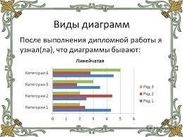 Презентация на тему Технология применения диаграмм Автор ФИО  5 Виды диаграмм После выполнения дипломной работы я узнал ла что диаграммы бывают