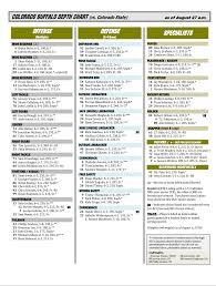 Colorado Football Buffaloes Week One Depth Chart Released