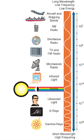 Solved The Chart Here Shows The Electromagnetic Spectrum