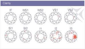 Diamond Clarity Chart A Fishman Son Diamond Clarity Chart