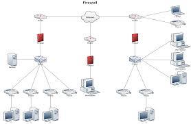 Network Diagram Network Diagram Example Firewall Diagram Design Design