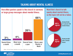 mental illness remains taboo topic for many pastors