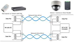 how power over ethernet works kintronics Network Wiring Standard Cat5 Network Cable Wiring Diagram