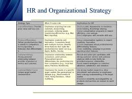 chapter a functions and strategy human resource management ppt  3 hr