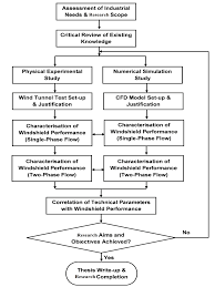 Methodology Flow Chart Thesis Flowchart Of The Research Methodology Of The Thesis