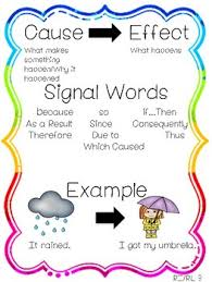 Casue And Effect Anchor Chart For Teaching Cause And Effect By First In Line Tpt
