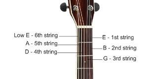 Strings Numbers And Letters Letters Of The Guitar Strings