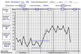 Fertility Education Training