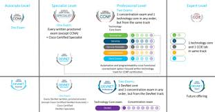 Cisco Certification Chart Devnet Certifications How To Get Ready For The Devops Exam