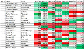 Nfl Draft Chart Value 2017 Why Picking A Qb In The 2017 Nfl Draft Is An Even Bigger