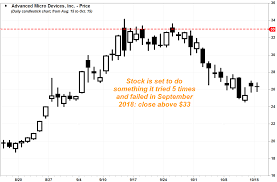 Amd Candlestick Chart Amds Stock Powers Up To 13 Year High As Microsofts New