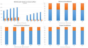 Air Force Cola Chart Coca Cola Buys Costa Coffee Everything You Need To Know