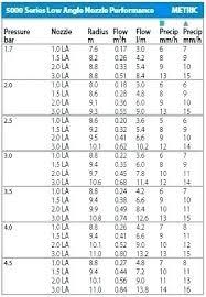 Nozzle Chart Metric Rain Bird 3500 Minho Co