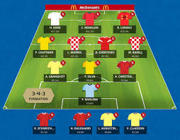 World Cup Fantasy Football Wildcard Tips Knockout Stage