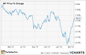 3 Cheap High Yield Dividend Stocks You Can Buy Right Now