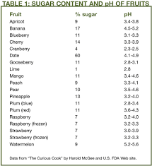 Ph Of Fruits Chart 79 Experienced Acid Levels In Fruit Chart