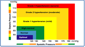 New High Blood Pressure Chart Normal Blood Pressure And High Blood Pressure New Health