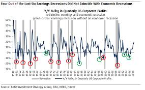 Should Stock Market Investors Freak Out Over An Earnings