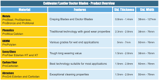 Doctor Applications Coldwater Lantier Doctor Blades