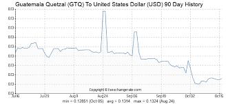 108 Gtq Guatemala Quetzal Gtq To United States Dollar Usd