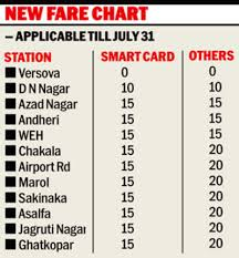 Metro Fares Slashed Till July 31 Panel To Fix Rates On Anvil