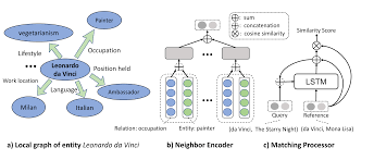 Papers With Code Knowledge Graph Completion