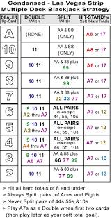 Blackjack Simple Strategy Chart How To Play Vegas Strip Blackjack Vegas Blackjack Rules