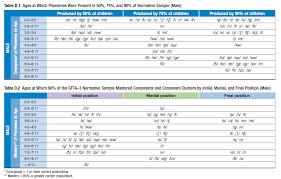 Rare Goldman Fristoe Sound Development Chart Speech Sound