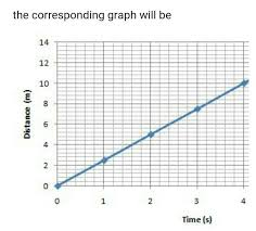 Plot A Distance Time Graph Of A Body Travelling At The Speed