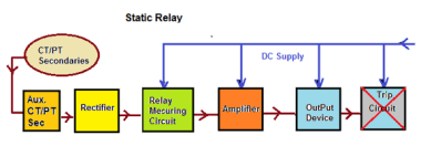 types and revolution of electrical relays electrical notes the rectified output is supplied to a measuring unit comprising of comparators level detectors filters logic circuits the output is actuated when the