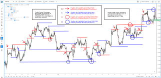How To Trade Off Liquidity Levels Following A Structure Breakout