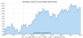 Euro V Dollar Chart 1000 Usd Us Dollar Usd To Euro Eur Currency Exchange