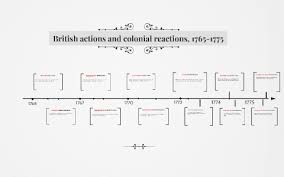 British Actions And Colonial Reactions Chart British Actions And Colonial Reactions 1765 1775 By Hanna