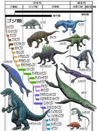 Godzilla Evolution Chart Godzillasaurus Tumblr