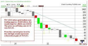 Jnug Stock Quote Stunning Jnug Stock Chart Seatledavidjoelco
