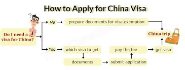 to apply for a china visa application