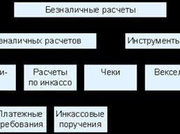 Курсовая работа формы безналичных расчетов Особенности аккредитивной формы безналичных расчетов Международные отношения Тип работы курсовая работа Скачать